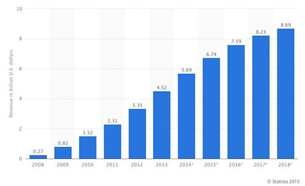 ventas de libros electrónicos de año en año